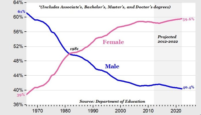 Crazy Stats – It's not due to lack of education